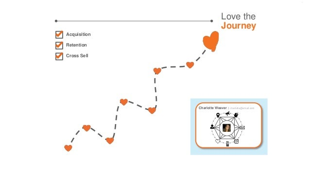 Love the Journey Acquisition Retention Cross Sell Charlotte Weaver : charlotte@email.com
