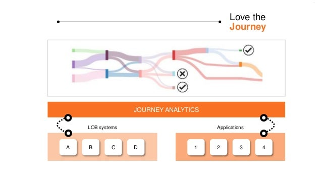 Love the Journey A B C D LOB systems 1 2 3 4 Applications JOURNEY ANALYTICS