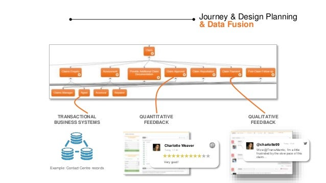 Journey & Design Planning & Data Fusion TRANSACTIONAL BUSINESS SYSTEMS Example: Contact Centre records QUANTITATIVE FEEDBA...