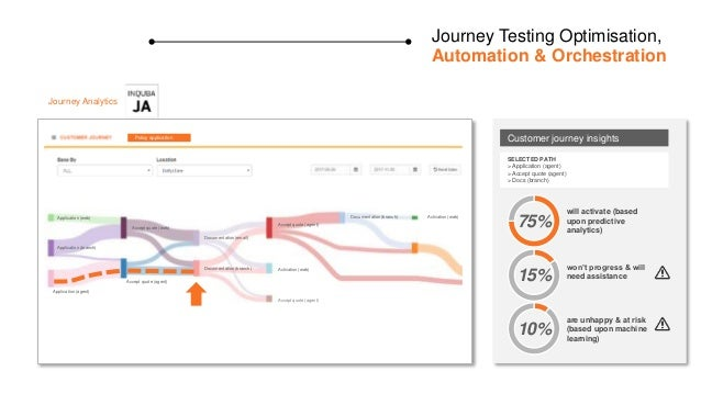 Journey Testing Optimisation, Automation & Orchestration Activation (web) Journey Analytics Application (web) Application ...