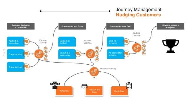 Monetizing Journeys Desan Pillay Chief Experience Officer (CXO)