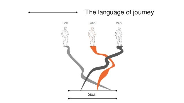 and time, Time Customer Journey Management (CJM) you are able to individually identify a customer journey path for each Bo...