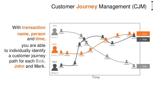 and time, Without person Customer Experience Management (CEM) this is just a cluster of experiences. experience experience...