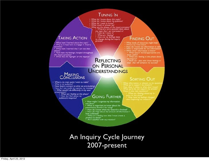 An Inquiry Cycle Journey                              2007-presentFriday, April 20, 2012