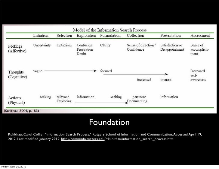 Inquiry cycle journey Slide 2