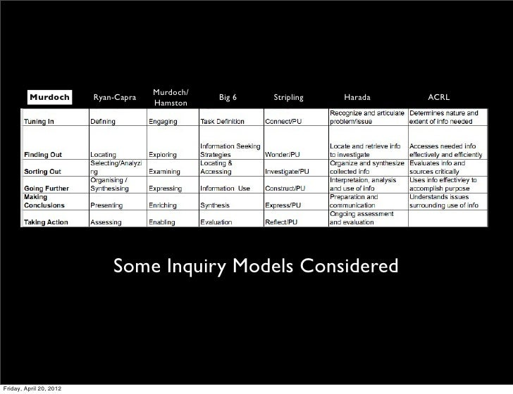 Inquiry cycle journey Slide 3