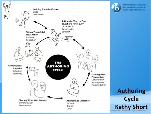 kath murdoch inquiry cycle pdf
