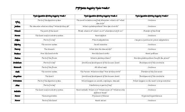 PYPGutz: Inquiry Topics Week 3 Topic/question driving inquiry Week 1 Ufuq  Topic/question driving inquiry Week 2  Topic/qu...