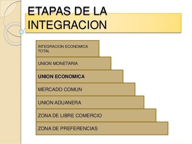 ETAPAS DE LA INTEGRACION ZONA DE PREFERENCIAS UNION MONETARIA UNION ECONOMICA MERCADO COMUN UNION ADUANERA ZONA DE LIBRE C...