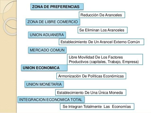 ZONA DE PREFERENCIAS Reducción De Aranceles ZONA DE LIBRE COMERCIO UNION ADUANERA MERCADO COMUN UNION MONETARIA INTEGRACIO...