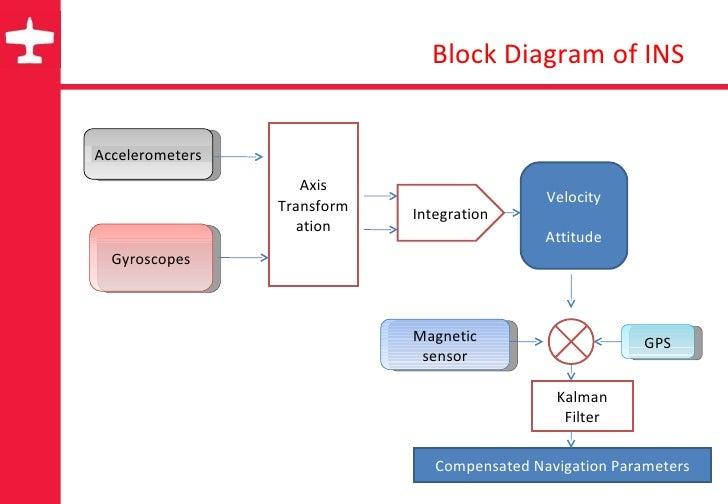 inertial navigation system. Black Bedroom Furniture Sets. Home Design Ideas
