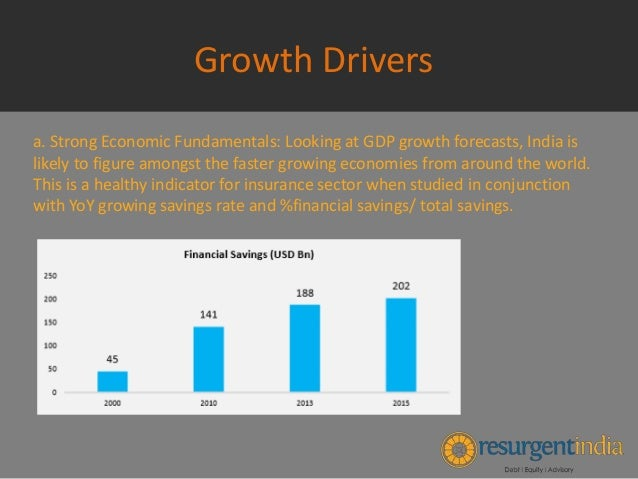 Indian Insurance Industry Growth Drivers Part 3