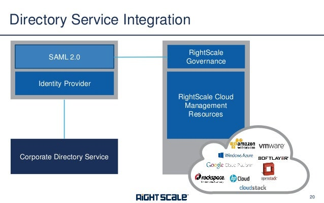 Ins and Outs of Multi-Cloud IAM: How RightScale Helps