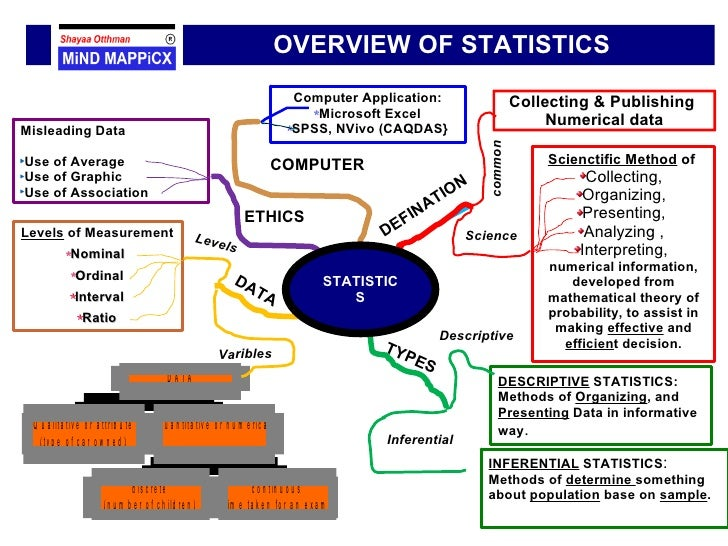 Collection of data in research methodology