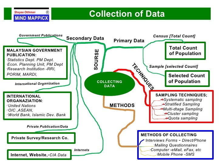 data collection methods and sampling methods Data collection methods introduction data collection is the process of gathering and measuring information on variables of interest, in an established systematic.
