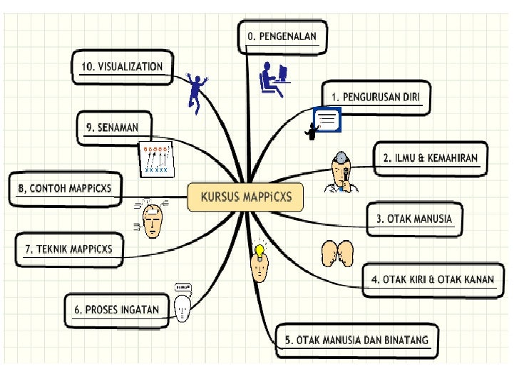 MAPPiCXS : Teknik Berfikir Seperti Genius Slide 2