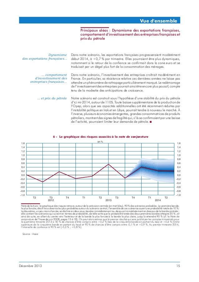 Vue d'ensemble Principaux aléas : Dynamisme des exportations françaises, comportement d'investissement des entreprises fra...
