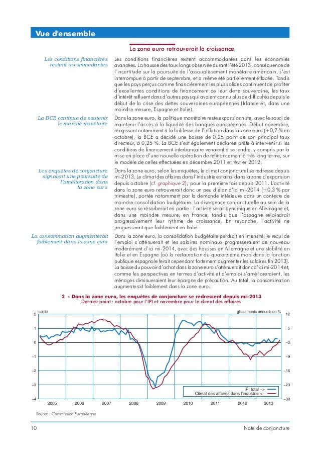 Vue d'ensemble La zone euro retrouverait la croissance Les conditions financières restent accommodantes  Les conditions fi...