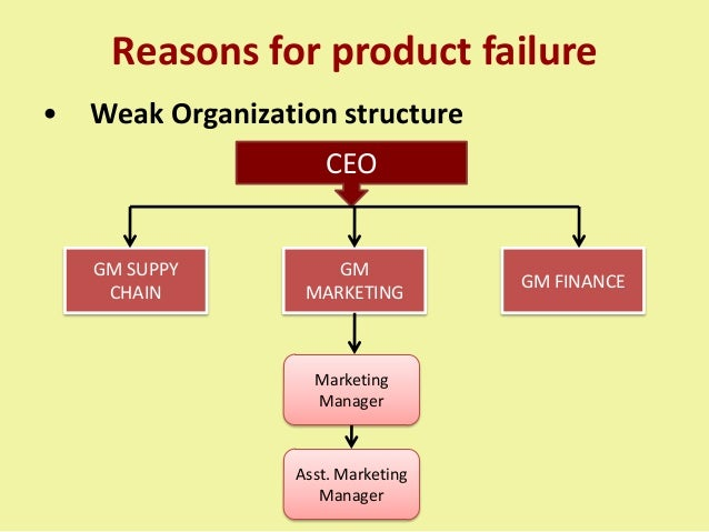 Reasons for product failure • Weak Organization structure CEO GM SUPPY CHAIN GM MARKETING GM FINANCE Marketing Manager Ass...