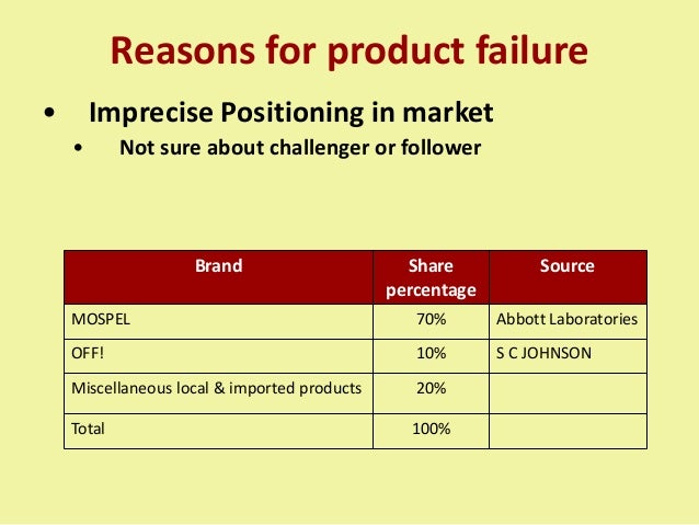 Brand Share percentage Source MOSPEL 70% Abbott Laboratories OFF! 10% S C JOHNSON Miscellaneous local & imported products ...