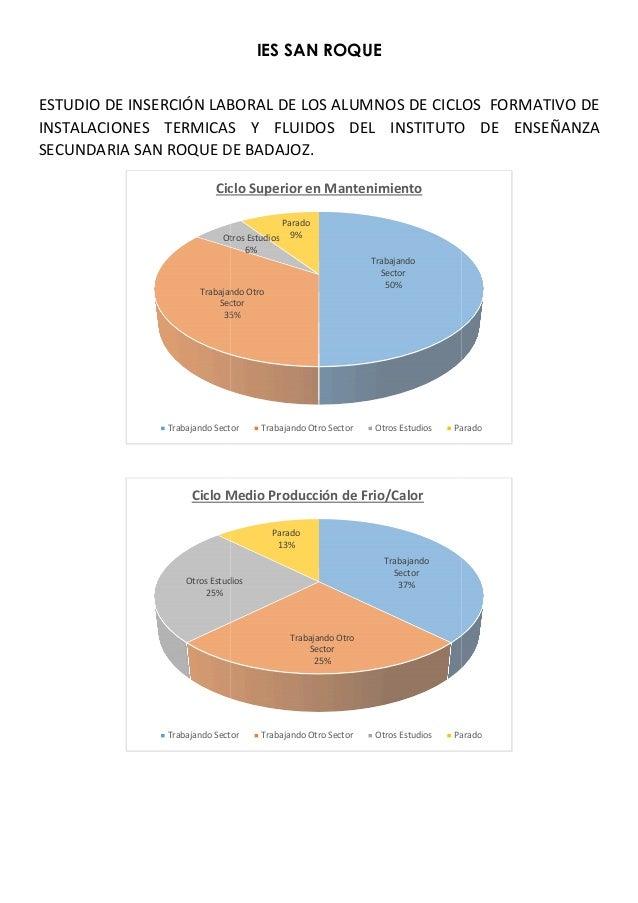 ESTUDIO DE INSERCIÓN LABORAL DE LOS ALUMNOS DE INSTALACIONES TERMICAS Y FLUIDOS SECUNDARIA SAN ROQUE DE BADAJOZ Trabajando...