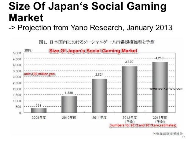 Size Of Japan's Social Gaming Market -> Projection from Yano Research, January 2013 12