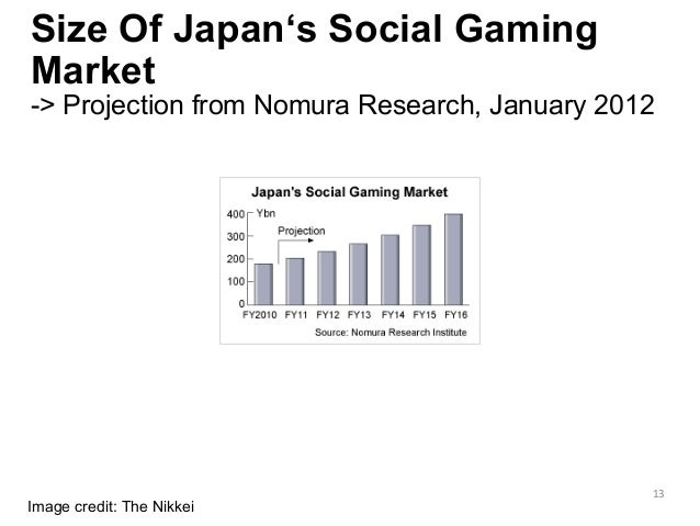 Size Of Japan's Social Gaming Market -> Projection from Nomura Research, January 2012      Image credit: The Nikkei 13...