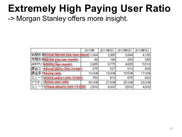 Extremely High Paying User Ratio -> Morgan Stanley offers more insight. 15