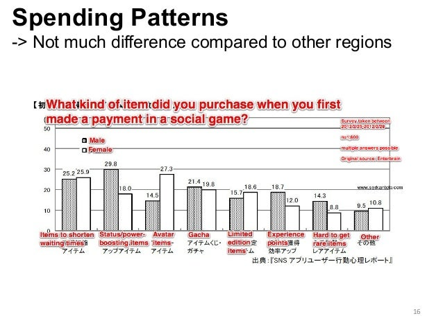 Spending Patterns -> Not much difference compared to other regions 16