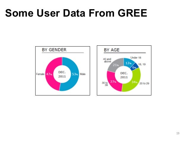Some User Data From GREE 19