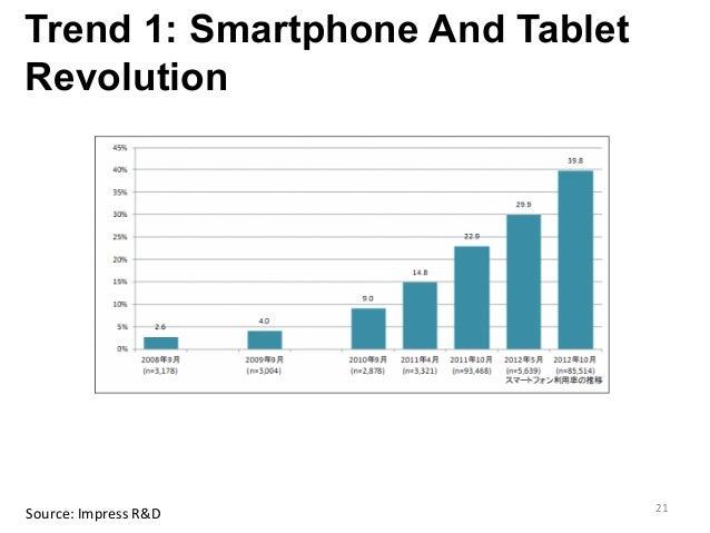 Trend 1: Smartphone And Tablet Revolution     Source:  Impress  R&D   21