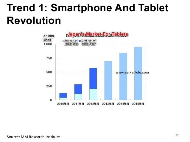 Trend 1: Smartphone And Tablet Revolution     Source:  MM  Research  Ins>tute   22