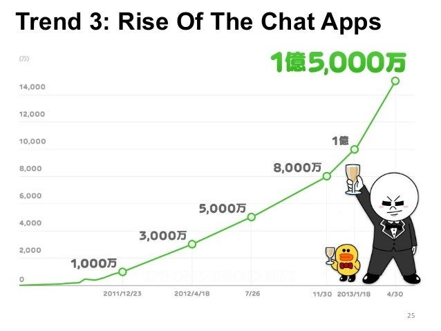 Trend 3: Rise Of The Chat Apps 25