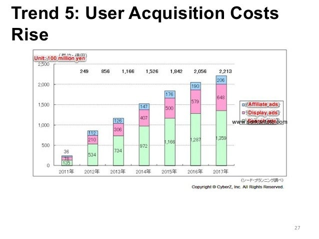 Trend 5: User Acquisition Costs Rise 27