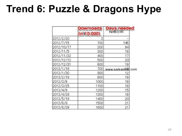 Trend 6: Puzzle & Dragons Hype 29