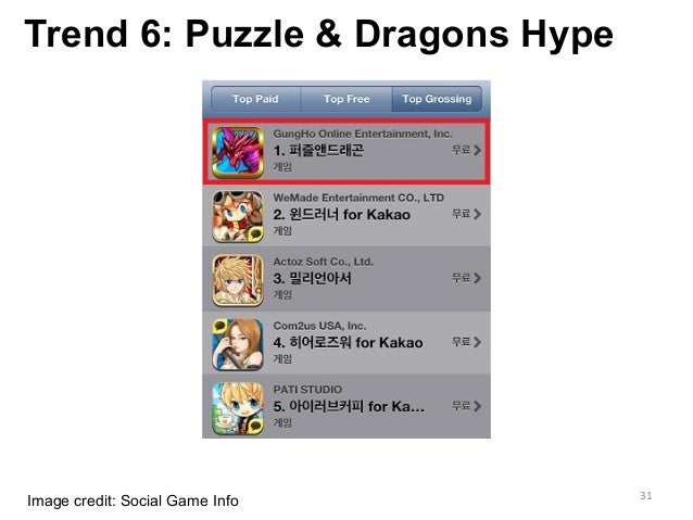 Trend 6: Puzzle & Dragons Hype Image credit: Social Game Info 31