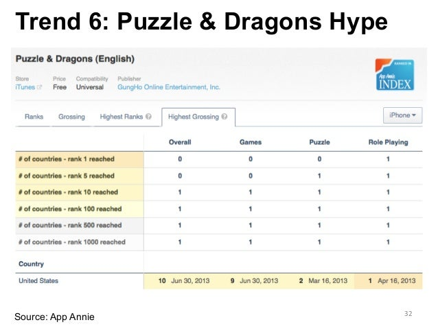 Trend 6: Puzzle & Dragons Hype Source: App Annie 32