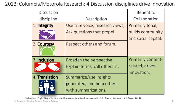 """2013: Columbia/Motorola Research: 4 Discussion disciplines drive innovation Skifstad and Pugh, """"Beyond netiquette: Discuss..."""