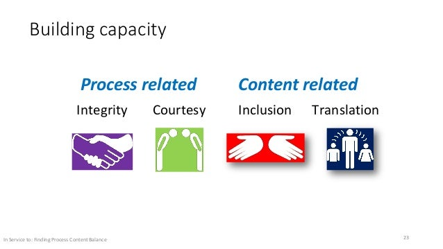 Building capacity Inclusion Translation Integrity Courtesy Process related Content related In Service to: Finding Process ...