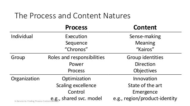 """The Process and Content Natures Process Individual Execution Sequence """"Chronos"""" Group Roles and responsibilities Power Pro..."""
