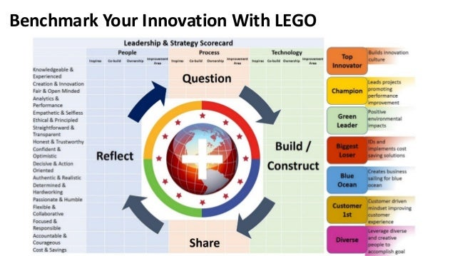 innovation at the lego group Lego group has remained a well-known toy company by 2003 it was founded in 1932 by ole kirk christiansen lego was competing in the market with the innovation of technologies.