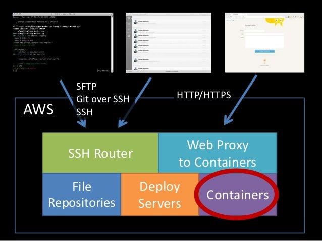 EC2 Instance (1 Virtual Machine)Container   Container   Container   Container   Container   for         for         for   ...