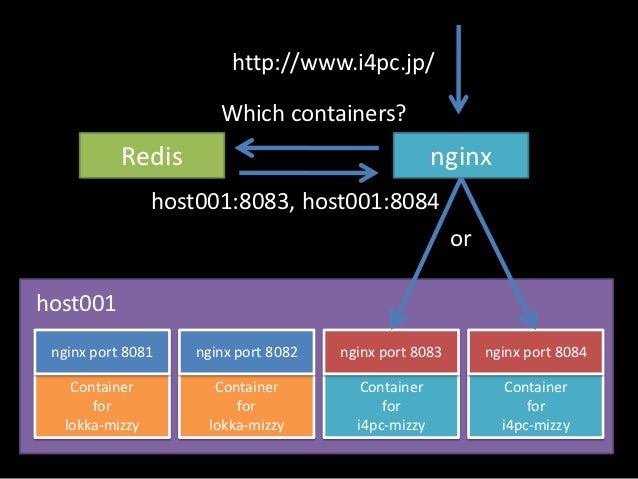 nginx.conf (excerpt)location @failover {    error_page 502 = @failover;    rewrite_by_lua_file failover.lua;    proxy_pass...