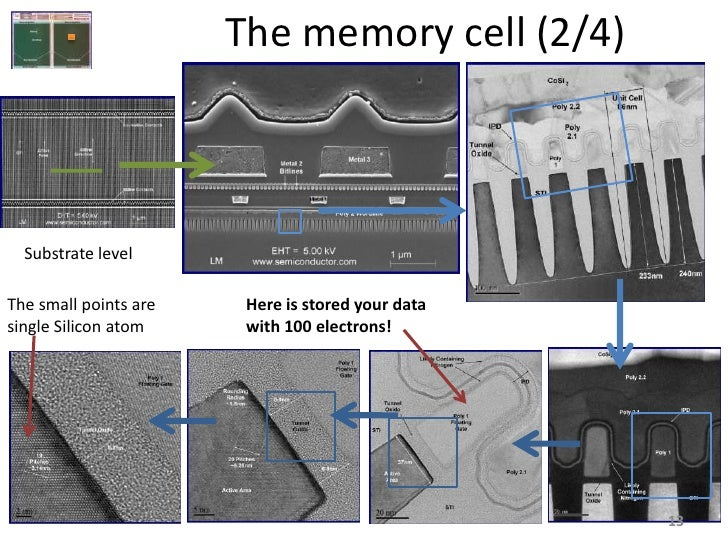 The memory cell (2/4)      Substrate level  The small points are    Here is stored your data single Silicon atom     with ...