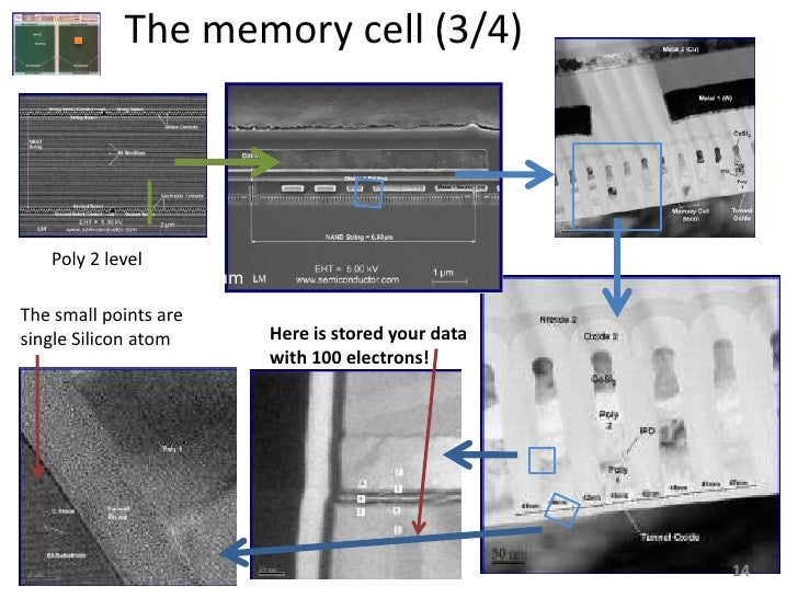The memory cell (3/4)        Poly 2 level                        1um The small points are single Silicon atom          Her...