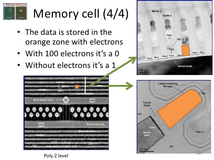 Memory cell (4/4) • The data is stored in the   orange zone with electrons • With 100 electrons it's a 0 • Without electro...
