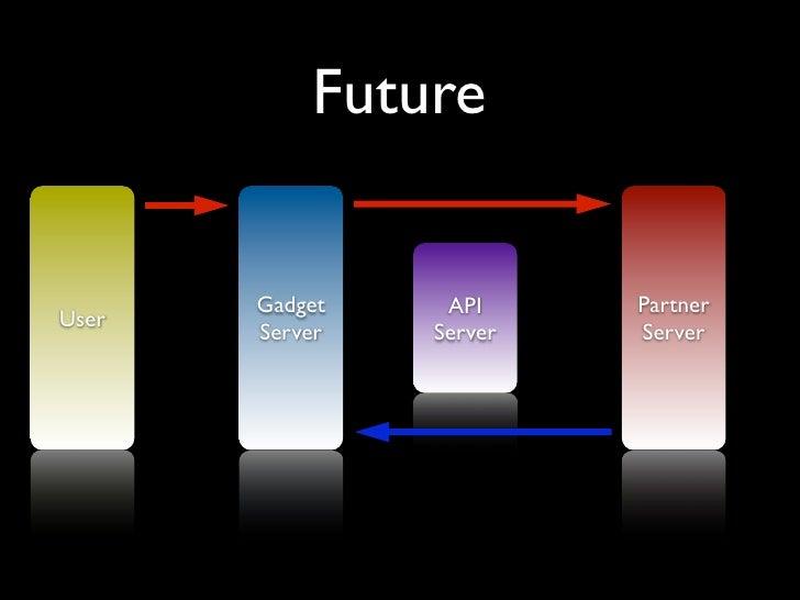 Future          Gadget    API     Partner User        Server   Server   Server