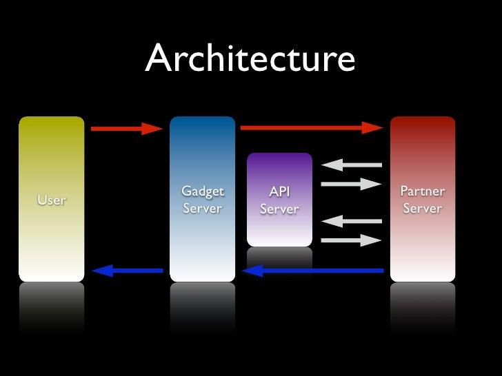Architecture            Gadget    API     Partner User          Server   Server   Server