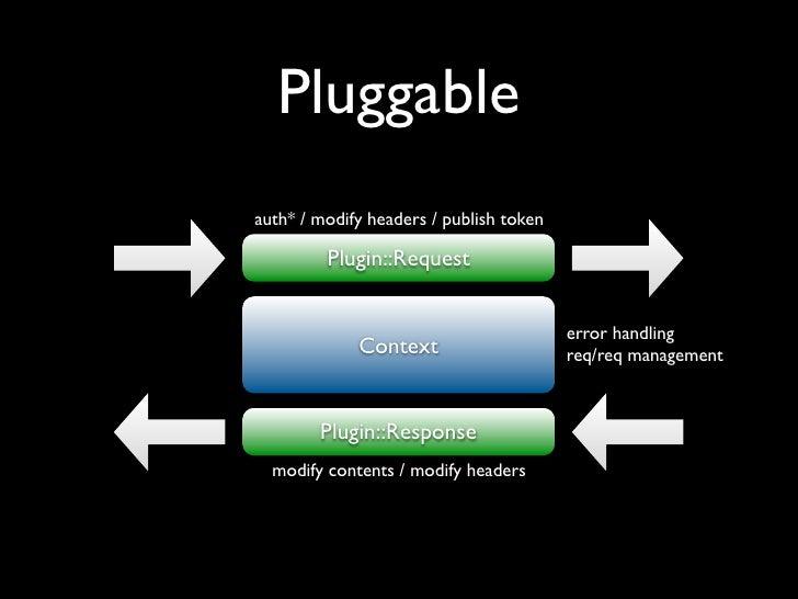 Pluggable auth* / modify headers / publish token           Plugin::Request                                            erro...