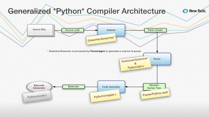 Generalized *Python* Compiler Architecture Source